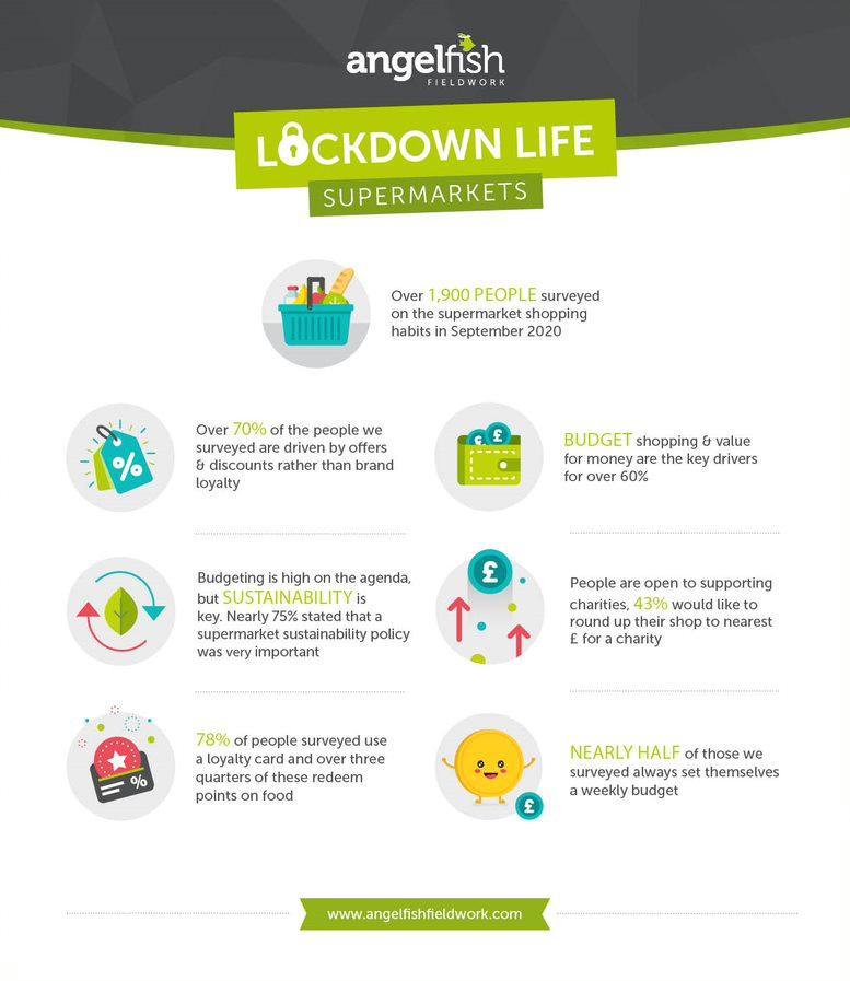AFF Lockdown Infographic Supermarket